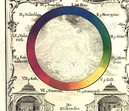 Ignaz Schiffermüller's Color Wheel